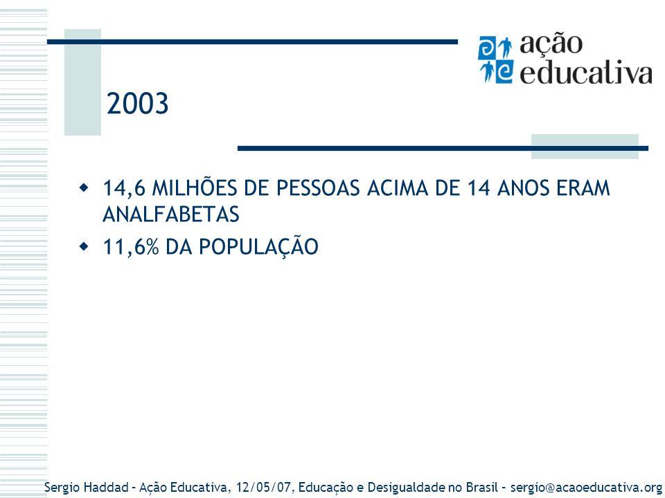 Sergio Haddad – Ação Educativa, 12/05/07, Educação e Desigualdade no Brasil – sergio@acaoeducativa.org Brasil: Pessoas de 15 anos ou mais, não alfabetizadas, por sexo segundo os grupos de idade Grupos de idadeTotal%Homens%Mulheres% Total15 467 262100,007 526 25048,66%7 941 01251,34% 5 a 17 anos432 0052,79287 00566,44%145 00033,56% 18 a 24 anos1 330 3278,60837 32962,94% 492 99837,06% 25 a 29 anos1 040 6476,73618 65259,45%421 99440,55% 30 a 34 anos1 197 7817,74670 63955,99%527 14244,01% 35 a 39 anos1 252 1788,10668 77253,41%583 40646,59% mais de 39 anos10 214 32466,044 443 85343,51%5 770 47256,49% Fonte: IBGE, Censo Demográfico 2000