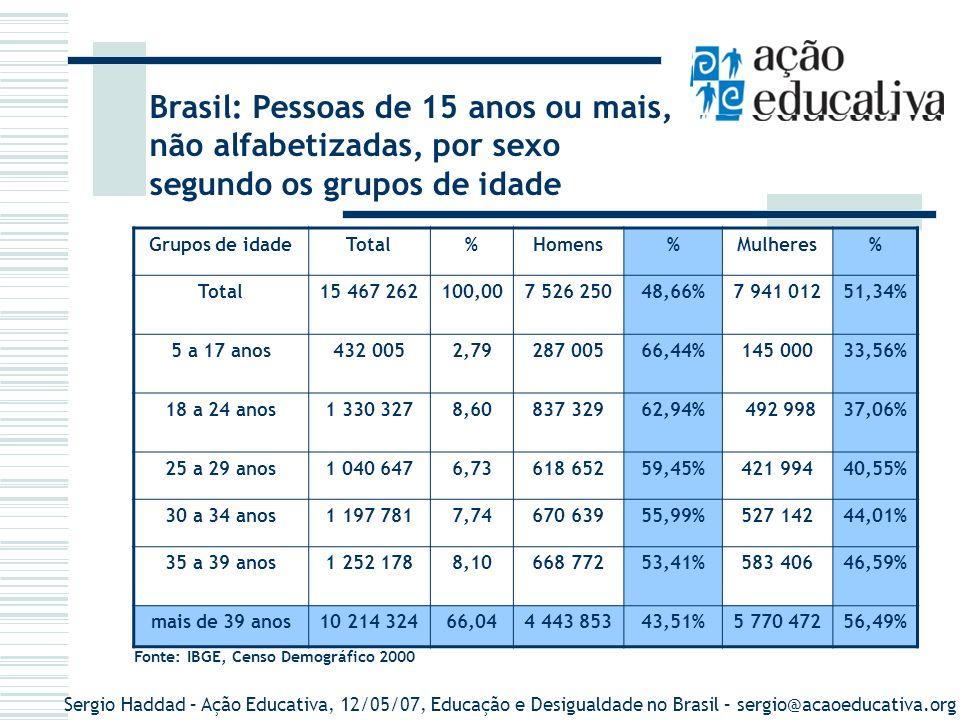 Sergio Haddad – Ação Educativa, 12/05/07, Educação e Desigualdade no Brasil – sergio@acaoeducativa.org Brasil: Pessoas de 15 anos ou mais, não alfabetizadas, por região, segundo os grupos de idade Grupos de idade Norte%Nordeste%Sudeste%Sul%Centro Oeste % Total1 272 1058,227 959 98251,464 083 96226,401 315 5118,51835 6985,40 15 a 17 anos 53 87712,47290 73667,3058 19213,4716 6323,8512 5692,91 18 a 24 anos 144 59210,87860 38064,67219 20416,4858 8534,4247 2983,56 25 a 29 anos 107 77510,36630 50860,59199 78419,2054 5455,2448 0344,62 30 a 34 anos 111 7419,33694 29957,97257 70121,5172 4546,0561 5855,14 35 a 39 anos 115 5869,23692 06655,27290 47023,2084 8056,7769 2515,53 + de 39 anos 738 5347,234 791 99346,913 058 61129,941 028 22310,0759696115,84 Fonte: IBGE, Censo Demográfico 2000.