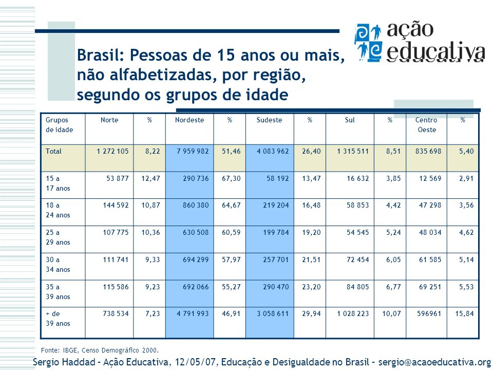 Sergio Haddad – Ação Educativa, 12/05/07, Educação e Desigualdade no Brasil – sergio@acaoeducativa.org Pessoas de 15 anos ou mais, não alfabetizadas, por situação de domicílio, segundo os grupos de idade População urbanaPopulação rural Grupos de idadeTotalNão alfabetizada%TotalNão alfabetizada% 15 anos ou mais98 878 0169 609 4699,7220 678 6595 857 79328,33 15 a 17 anos8 511 442217 3832,552 215 597214 6229,69 18 a 24 anos19 247 585698 5703,634 117 601631 75615,34 25 a 29 anos11 572 612571 3014,942 274 887469 34620,63 30 a 34 anos10 910 735684 0076,272 118 366513 77424,25 35 a 39 anos10 317 524739 6337,171 943 297512 54626,38 mais de 39 anos38 318 1196 698 57617,488 008 9123 515 74843,90 Fonte: IBGE, Censo Demográfico 2000.