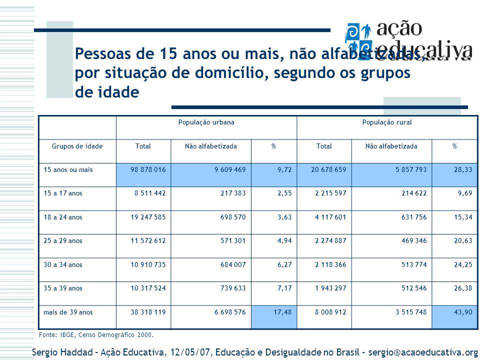 Sergio Haddad – Ação Educativa, 12/05/07, Educação e Desigualdade no Brasil – sergio@acaoeducativa.org Analfabetos com 15 anos ou mais por regiões e situação domiciliar
