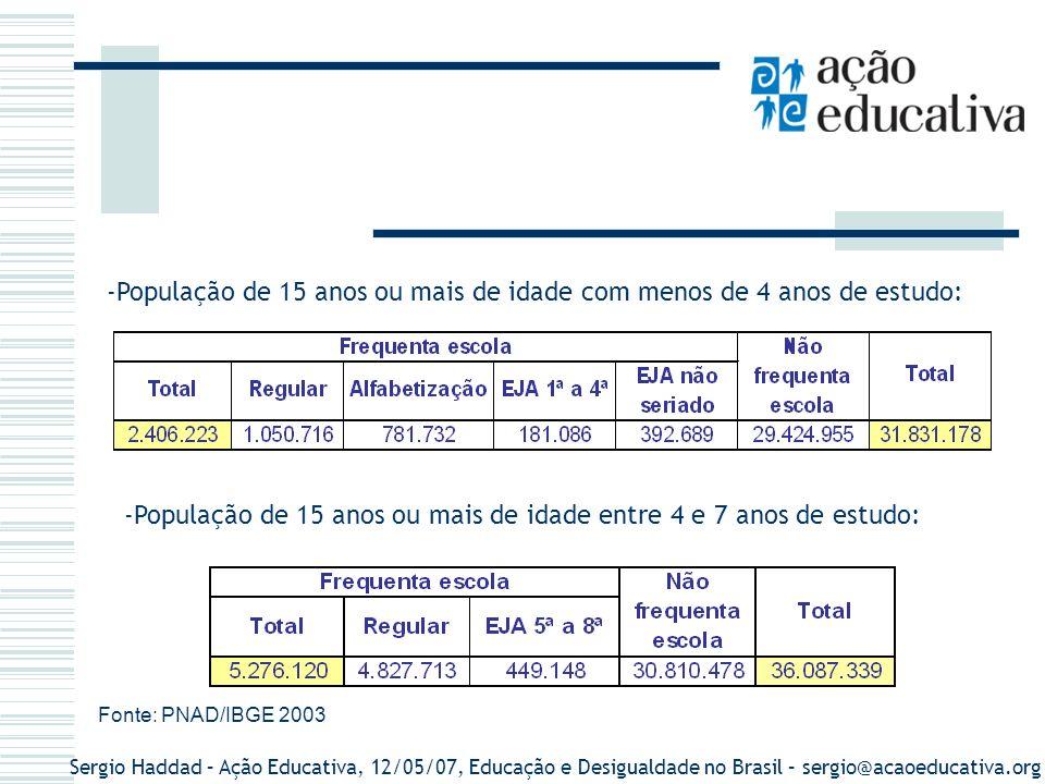 Sergio Haddad – Ação Educativa, 12/05/07, Educação e Desigualdade no Brasil – sergio@acaoeducativa.org -População de 15 anos ou mais de idade com meno