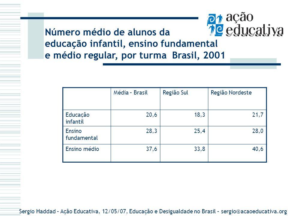 Sergio Haddad – Ação Educativa, 12/05/07, Educação e Desigualdade no Brasil – sergio@acaoeducativa.org Número médio de alunos da educação infantil, en