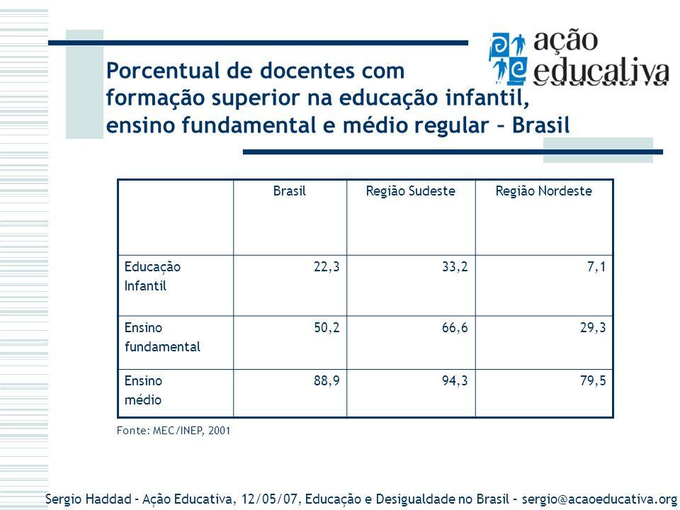 Sergio Haddad – Ação Educativa, 12/05/07, Educação e Desigualdade no Brasil – sergio@acaoeducativa.org Porcentual de docentes com formação superior na