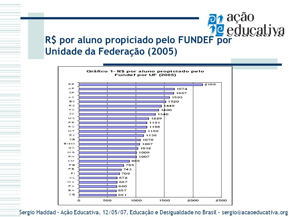 Sergio Haddad – Ação Educativa, 12/05/07, Educação e Desigualdade no Brasil – sergio@acaoeducativa.org R$ por aluno propiciado pelo FUNDEF por Unidade