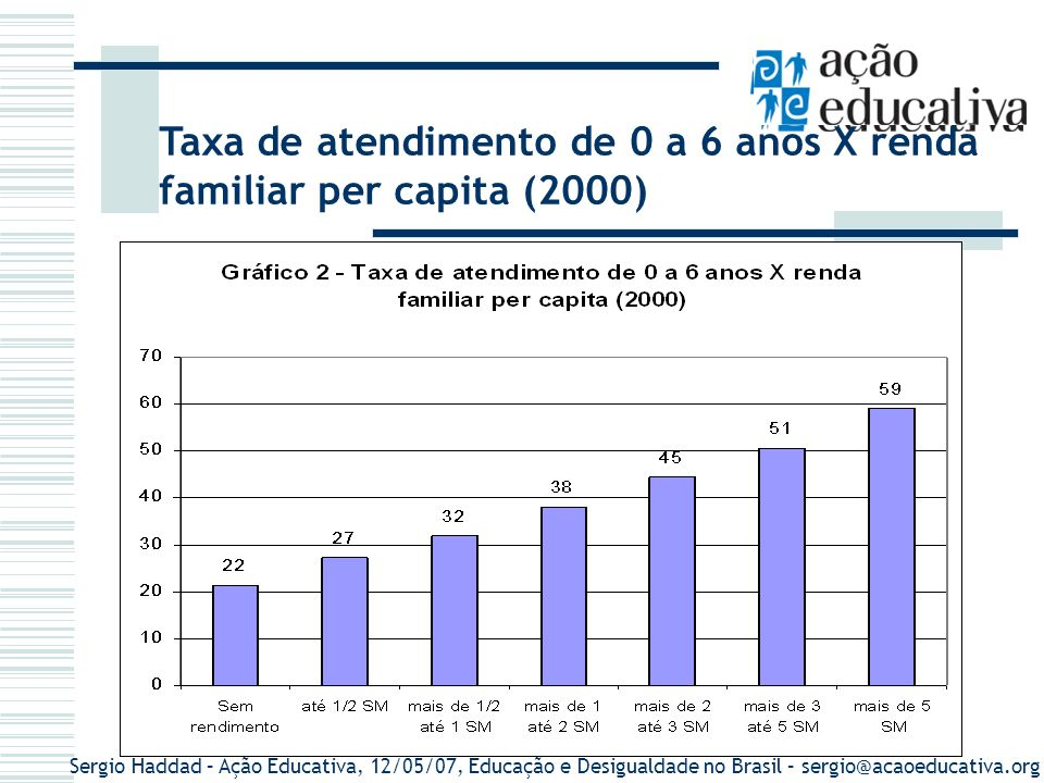 Sergio Haddad – Ação Educativa, 12/05/07, Educação e Desigualdade no Brasil – sergio@acaoeducativa.org Taxa de atendimento de 0 a 6 anos X renda famil