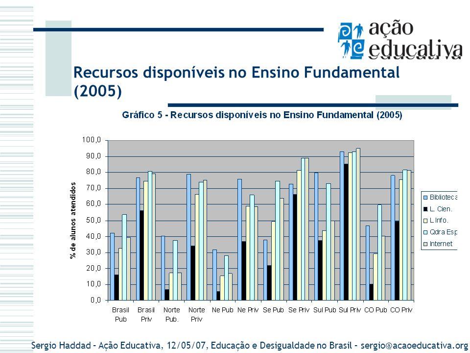 Sergio Haddad – Ação Educativa, 12/05/07, Educação e Desigualdade no Brasil – sergio@acaoeducativa.org Recursos Disponíveis no Ensino Fundamental por localização (2005)