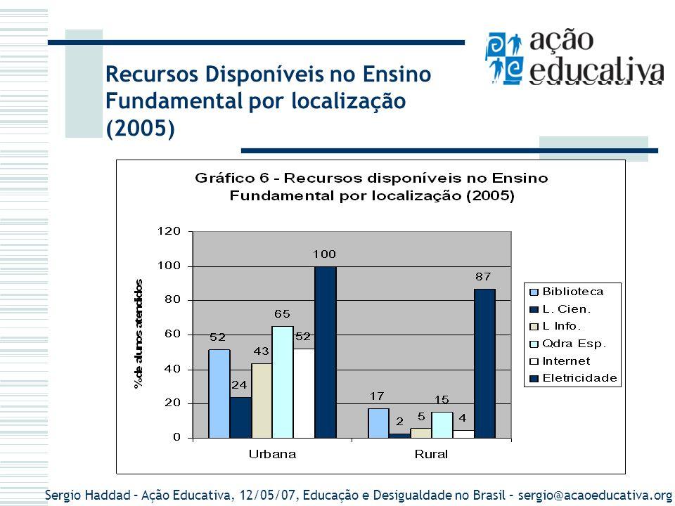 Sergio Haddad – Ação Educativa, 12/05/07, Educação e Desigualdade no Brasil – sergio@acaoeducativa.org Rendimento médio mensal por tipo de profissão segundo regiões geográficas e Brasil - 2001 Tipos de profissionais Número (milhares) Rendimento médio por regiões geográficas BrasilNorteNordesteSudesteSulCentro - Oeste Professor de educação infantil 201423389233522436750 Professor de 1ª a 4ª série 882462443293599553567 Professor de 5ª a 8ª série 521600601373793634594 Professor de ensino médio 349866826628979804872 Professor de ensino superior 1372.5651.8002.2523.0872.1232.190 Polícia civil731.5111.3441.3201.4581.4882.087 Economista452.2551.7012.0092.2271.6413.593 Advogado2712.4973.8942.2452.4312.5972.768 Juiz108.3218.039 9.01897507.331 Fonte: Pesquisa Nacional por Amostra de Domicílio (PNAD) - 2001 (1) Valor em R$ de setembro de 2001