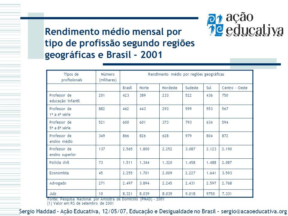 Sergio Haddad – Ação Educativa, 12/05/07, Educação e Desigualdade no Brasil – sergio@acaoeducativa.org Rendimento médio mensal por tipo de profissão s