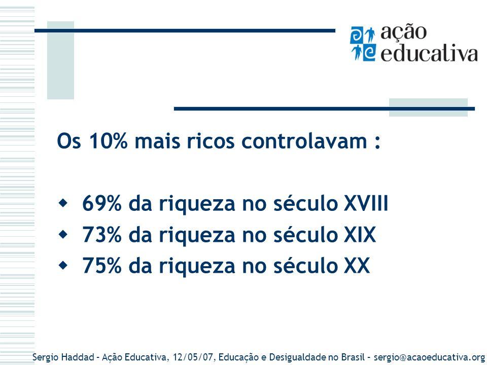 Sergio Haddad – Ação Educativa, 12/05/07, Educação e Desigualdade no Brasil – sergio@acaoeducativa.org Os 10% mais ricos controlavam : 69% da riqueza