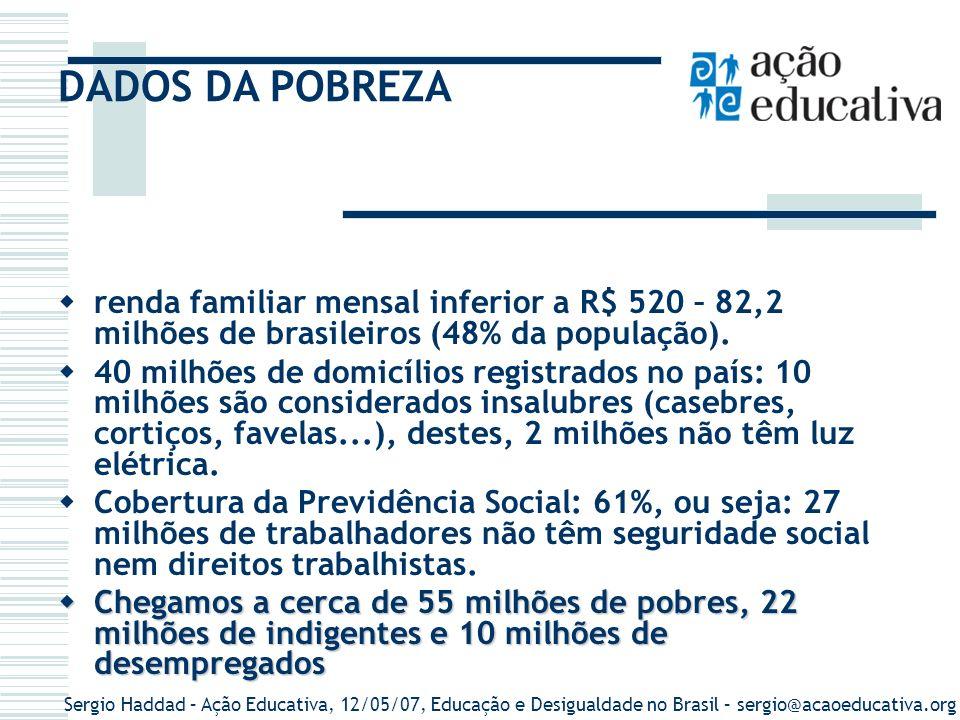 Sergio Haddad – Ação Educativa, 12/05/07, Educação e Desigualdade no Brasil – sergio@acaoeducativa.org Pobreza no Nordeste METADE DOS QUE TÊM DÉFICIT CALÓRICO QUASE METADE ( 46,2%) DA POP.