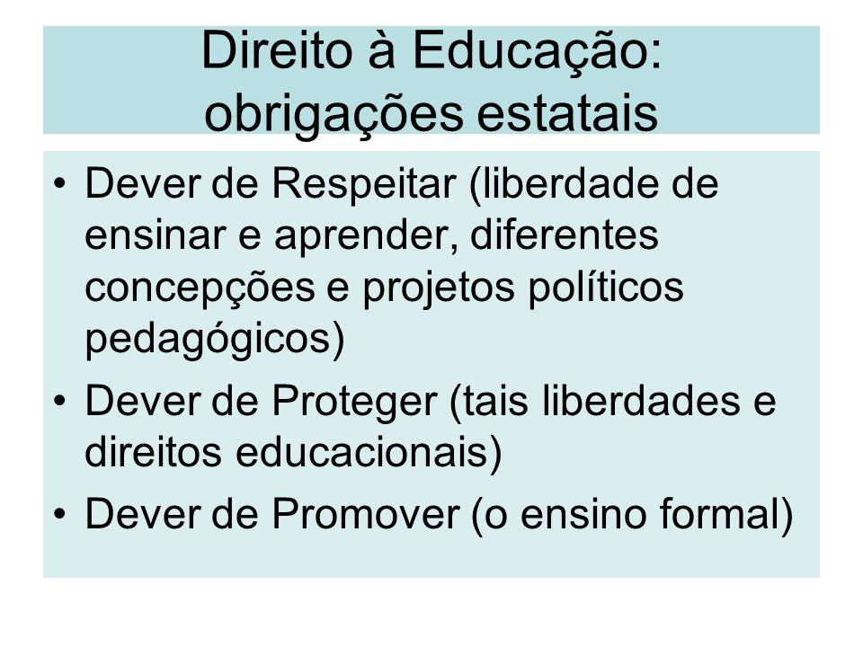 Direito à Educação: obrigações estatais Dever de Respeitar (liberdade de ensinar e aprender, diferentes concepções e projetos políticos pedagógicos) D