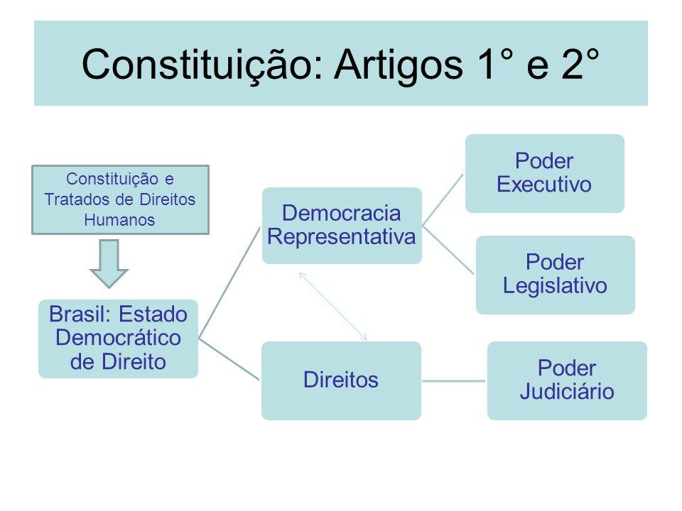 Constituição: Artigos 1° e 2° Brasil: Estado Democrático de Direito Democracia Representativa Poder Executivo Poder Legislativo Direitos Poder Judiciá