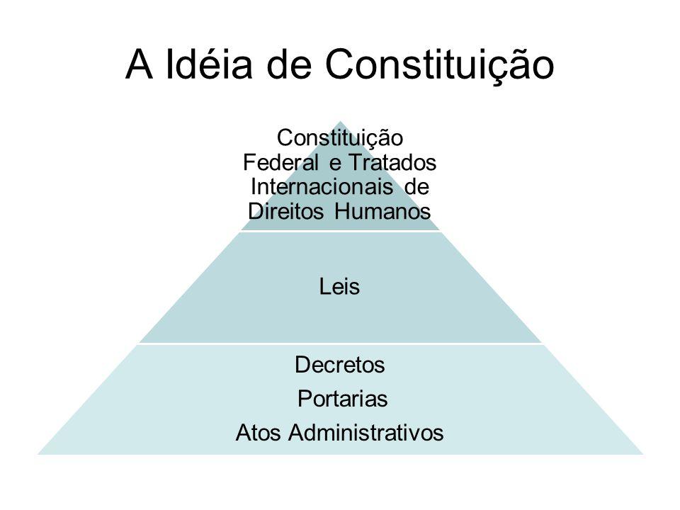 A Idéia de Constituição Constituição Federal e Tratados Internacionais de Direitos Humanos Leis Decretos Portarias Atos Administrativos