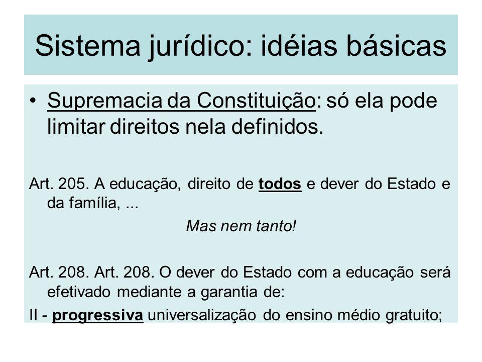 Sistema jurídico: idéias básicas Supremacia da Constituição: só ela pode limitar direitos nela definidos. Art. 205. A educação, direito de todos e dev