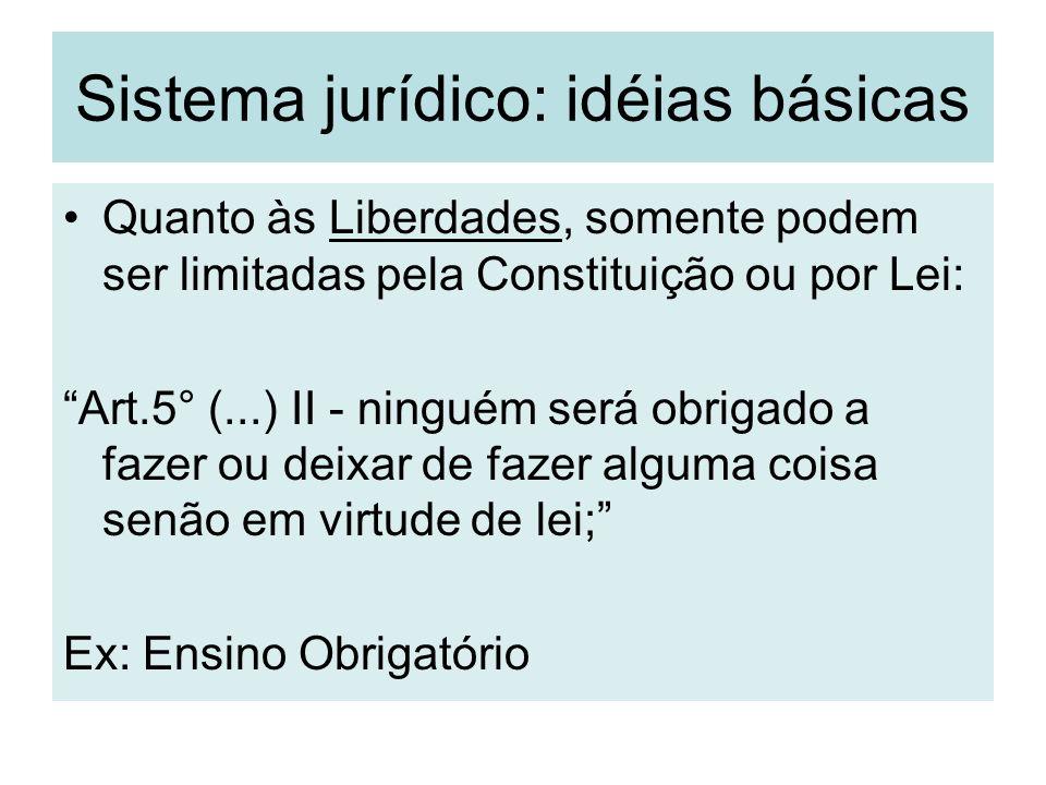 Sistema jurídico: idéias básicas Quanto às Liberdades, somente podem ser limitadas pela Constituição ou por Lei: Art.5° (...) II - ninguém será obriga