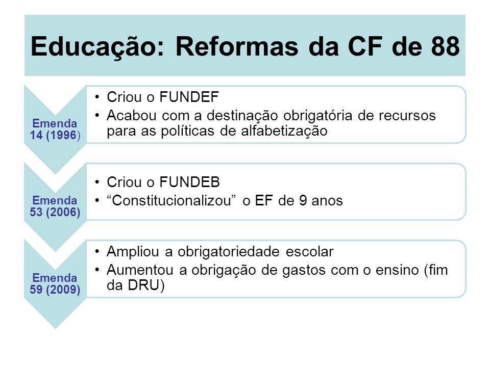 Educação: Reformas da CF de 88 Emenda 14 (1996) Criou o FUNDEF Acabou com a destinação obrigatória de recursos para as políticas de alfabetização Emen