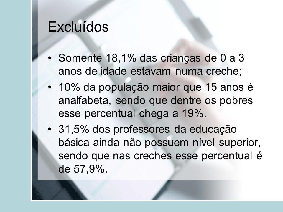 Excluídos Somente 18,1% das crianças de 0 a 3 anos de idade estavam numa creche; 10% da população maior que 15 anos é analfabeta, sendo que dentre os