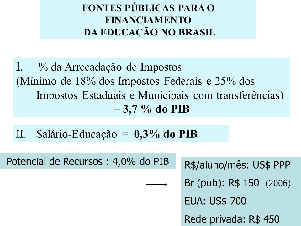 O Sistema de Fundos (Fundeb: Fundo para Ed.Infantil até o E.
