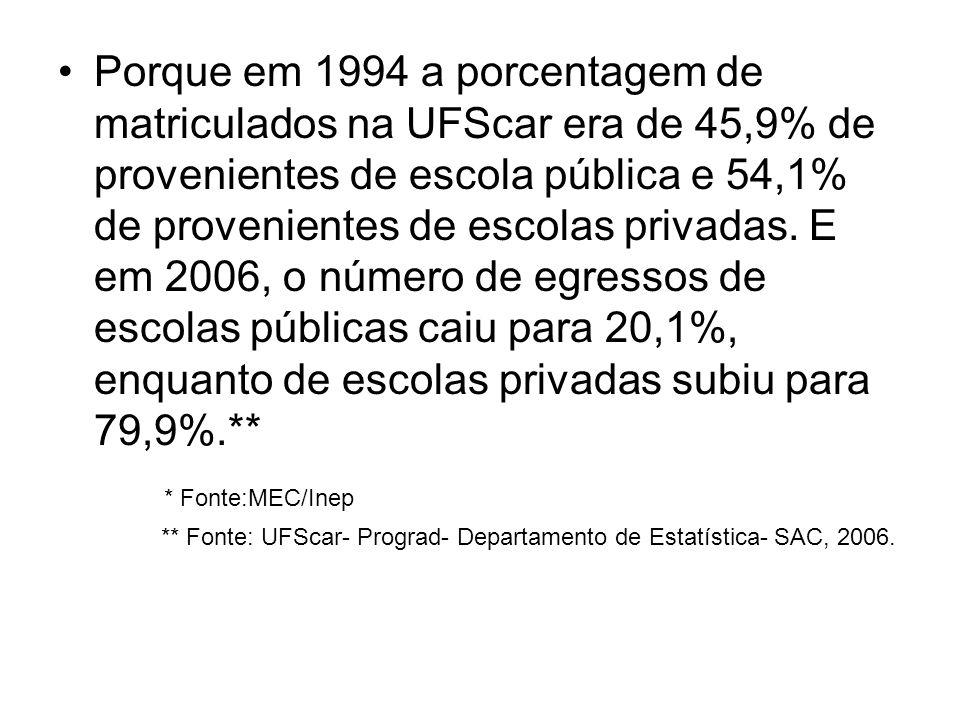 Porque em 1994 a porcentagem de matriculados na UFScar era de 45,9% de provenientes de escola pública e 54,1% de provenientes de escolas privadas. E e