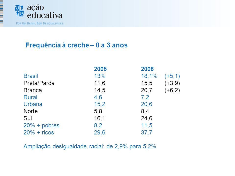 20052008 Brasil13%18,1%(+5,1) Preta/Parda11,6 15,5(+3,9) Branca14,520,7(+6,2) Rural4,67,2 Urbana15,220,6 Norte5,88,4 Sul16,124,6 20% + pobres8,211,5 20% + ricos29,637,7 Ampliação desigualdade racial: de 2,9% para 5,2% Frequência à creche – 0 a 3 anos