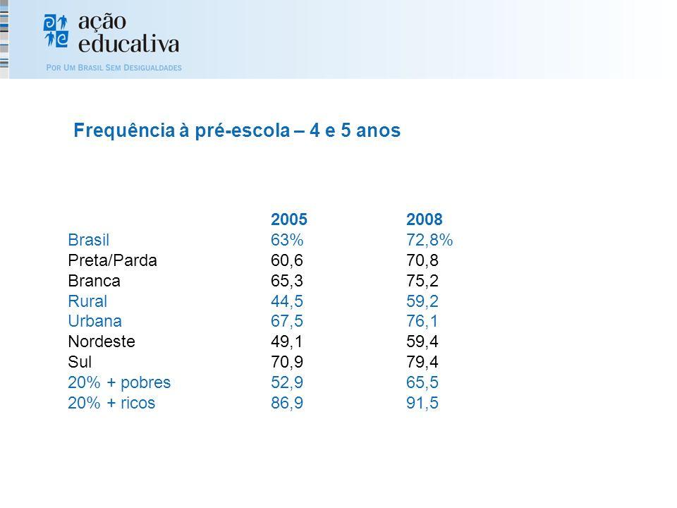 20052008 Brasil63%72,8% Preta/Parda60,670,8 Branca65,375,2 Rural44,559,2 Urbana67,576,1 Nordeste49,159,4 Sul70,979,4 20% + pobres52,965,5 20% + ricos86,991,5 Frequência à pré-escola – 4 e 5 anos