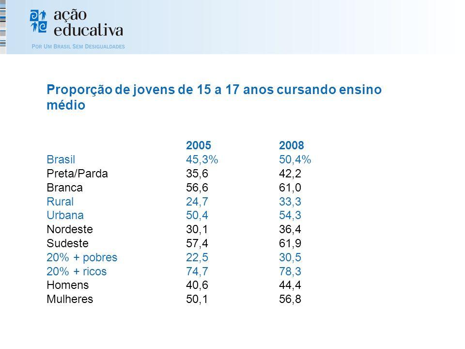 20052008 Brasil45,3%50,4% Preta/Parda35,642,2 Branca56,661,0 Rural24,733,3 Urbana50,454,3 Nordeste30,136,4 Sudeste57,461,9 20% + pobres22,530,5 20% + ricos74,778,3 Homens40,644,4 Mulheres50,156,8 Proporção de jovens de 15 a 17 anos cursando ensino médio