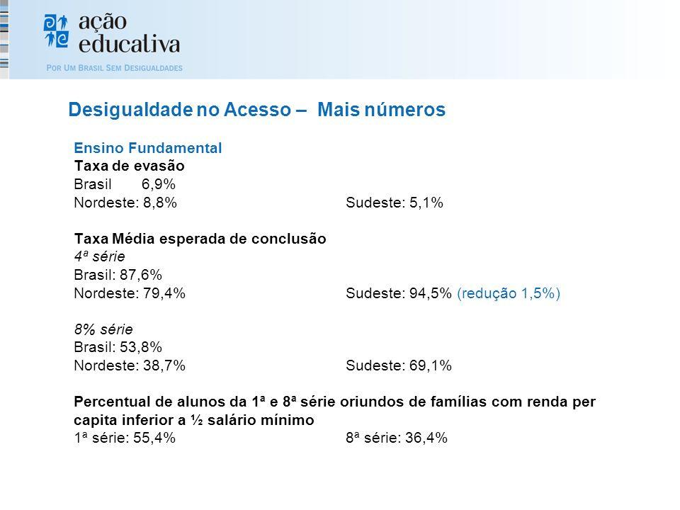 Ensino Fundamental Taxa de evasão Brasil6,9% Nordeste: 8,8%Sudeste: 5,1% Taxa Média esperada de conclusão 4ª série Brasil: 87,6% Nordeste: 79,4%Sudeste: 94,5% (redução 1,5%) 8% série Brasil: 53,8% Nordeste: 38,7%Sudeste: 69,1% Percentual de alunos da 1ª e 8ª série oriundos de famílias com renda per capita inferior a ½ salário mínimo 1ª série: 55,4%8ª série: 36,4% Desigualdade no Acesso – Mais números