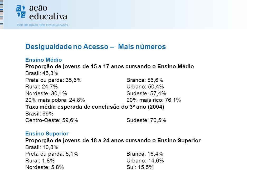 Ensino Médio Proporção de jovens de 15 a 17 anos cursando o Ensino Médio Brasil: 45,3% Preta ou parda: 35,6%Branca: 56,6% Rural: 24,7%Urbano: 50,4% Nordeste: 30,1%Sudeste: 57,4% 20% mais pobre: 24,8%20% mais rico: 76,1% Taxa média esperada de conclusão do 3º ano (2004) Brasil: 69% Centro-Oeste: 59,6%Sudeste: 70,5% Ensino Superior Proporção de jovens de 18 a 24 anos cursando o Ensino Superior Brasil: 10,8% Preta ou parda: 5,1%Branca: 16,4% Rural: 1,8%Urbano: 14,6% Nordeste: 5,8%Sul: 15,5% Desigualdade no Acesso – Mais números