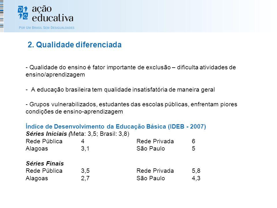 - Qualidade do ensino é fator importante de exclusão – dificulta atividades de ensino/aprendizagem - A educação brasileira tem qualidade insatisfatória de maneira geral - Grupos vulnerabilizados, estudantes das escolas públicas, enfrentam piores condições de ensino-aprendizagem Índice de Desenvolvimento da Educação Básica (IDEB - 2007) Séries Iniciais (Meta: 3,5; Brasil: 3,8) Rede Pública4Rede Privada6 Alagoas3,1São Paulo5 Séries Finais Rede Pública3,5Rede Privada5,8 Alagoas2,7São Paulo4,3 2.