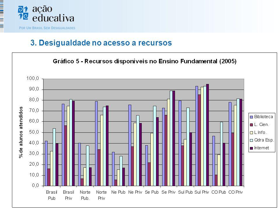3. Desigualdade no acesso a recursos
