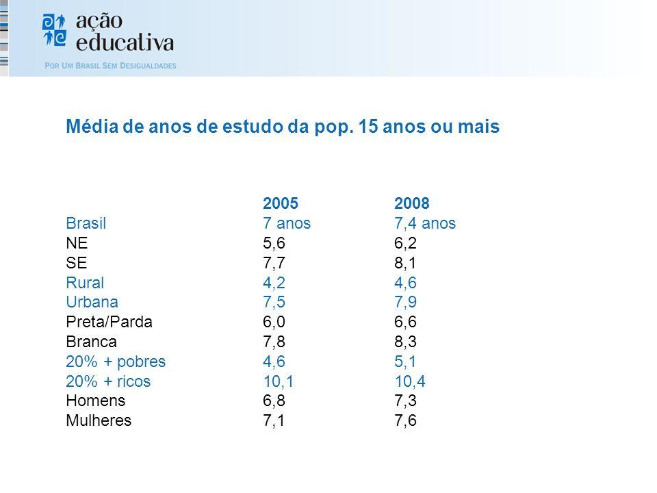 20052008 Brasil7 anos7,4 anos NE5,66,2 SE7,78,1 Rural4,24,6 Urbana7,57,9 Preta/Parda6,06,6 Branca7,88,3 20% + pobres4,65,1 20% + ricos10,110,4 Homens6,87,3 Mulheres7,17,6 Média de anos de estudo da pop.