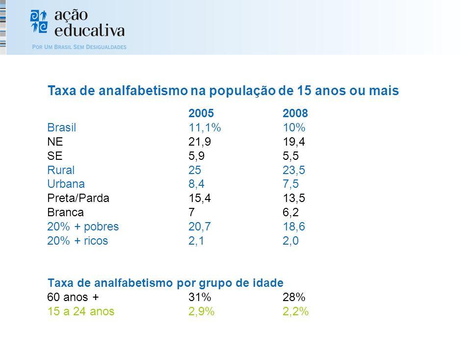 20052008 Brasil11,1%10% NE21,919,4 SE5,95,5 Rural2523,5 Urbana8,47,5 Preta/Parda15,413,5 Branca76,2 20% + pobres20,718,6 20% + ricos2,12,0 Taxa de analfabetismo por grupo de idade 60 anos +31%28% 15 a 24 anos2,9%2,2% Taxa de analfabetismo na população de 15 anos ou mais