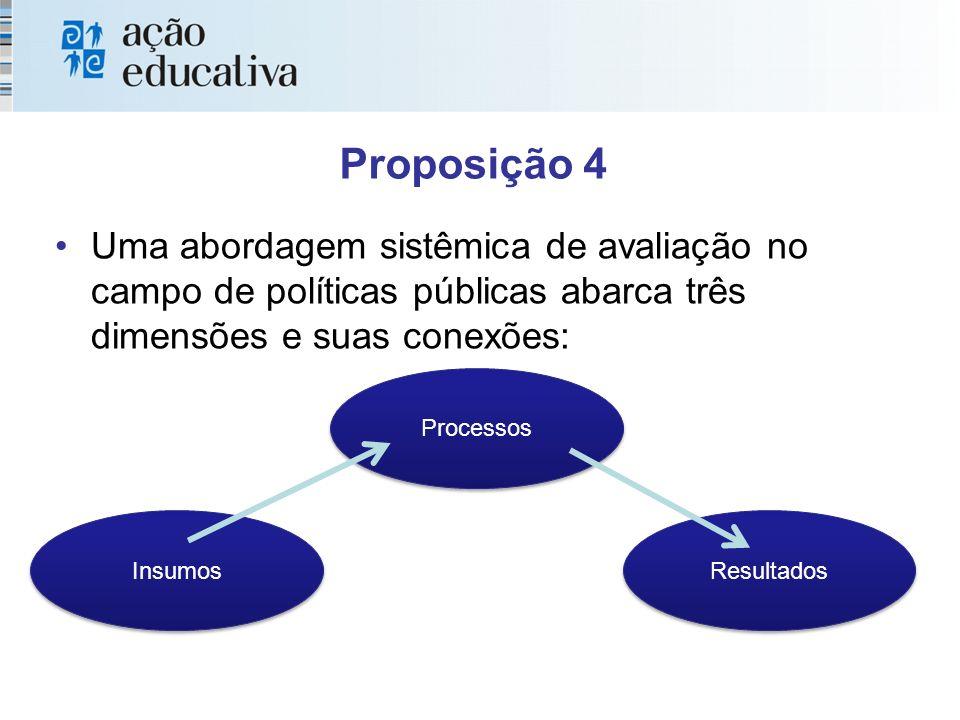Proposição 4 Uma abordagem sistêmica de avaliação no campo de políticas públicas abarca três dimensões e suas conexões: Insumos Processos Resultados