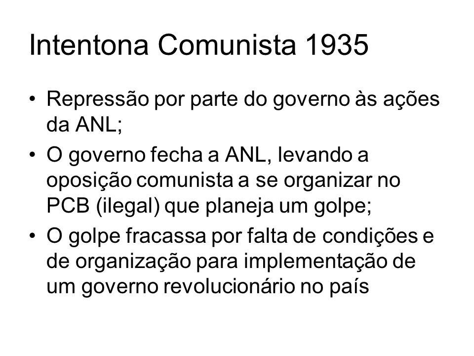 Getúlio caminha para o golpe Após à Intentona o caminho para a repressão a movimentações políticas estava aberto; Estado de sítio decretado pelo governo que se tornaria estado de guerra; Formação da Comissão Nacional de Repressão ao Comunismo, do Tribunal de Segurança Nacional.