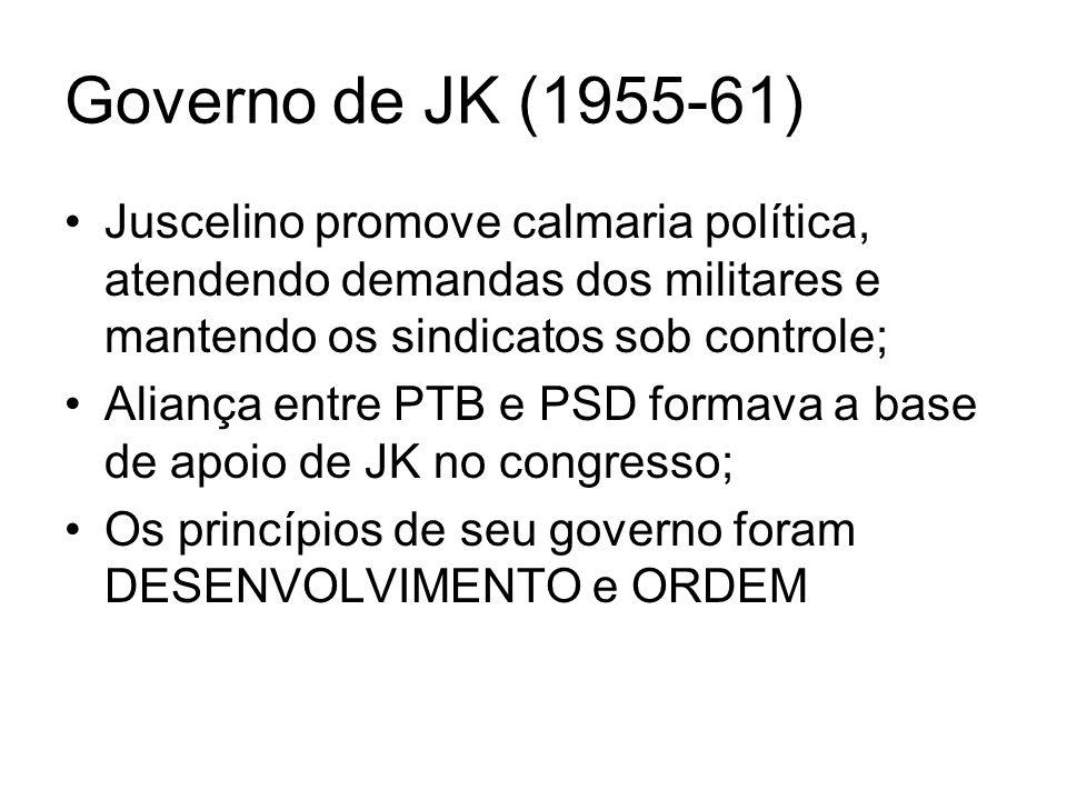 Governo de JK (1955-61) Juscelino promove calmaria política, atendendo demandas dos militares e mantendo os sindicatos sob controle; Aliança entre PTB