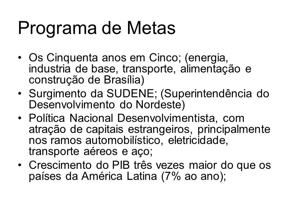 Programa de Metas Os Cinquenta anos em Cinco; (energia, industria de base, transporte, alimentação e construção de Brasília) Surgimento da SUDENE; (Su
