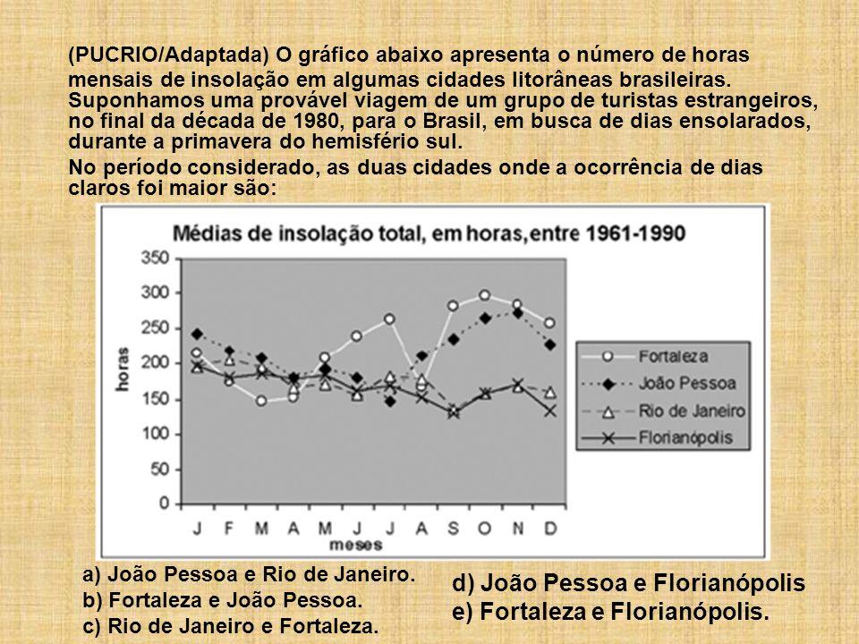 (PUCRIO/Adaptada) O gráfico abaixo apresenta o número de horas mensais de insolação em algumas cidades litorâneas brasileiras. Suponhamos uma provável