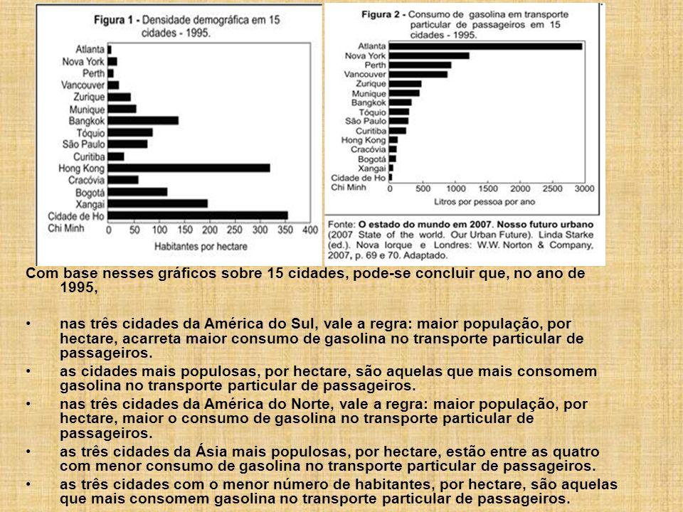 Com base nesses gráficos sobre 15 cidades, pode-se concluir que, no ano de 1995, nas três cidades da América do Sul, vale a regra: maior população, po