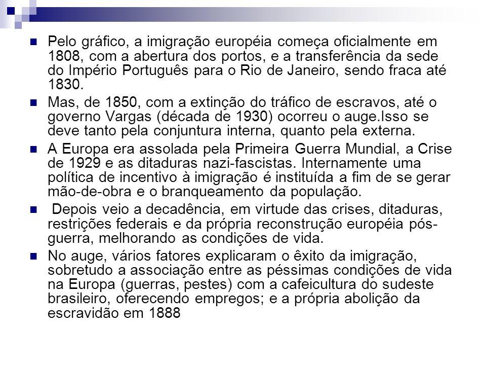 Pelo gráfico, a imigração européia começa oficialmente em 1808, com a abertura dos portos, e a transferência da sede do Império Português para o Rio de Janeiro, sendo fraca até 1830.