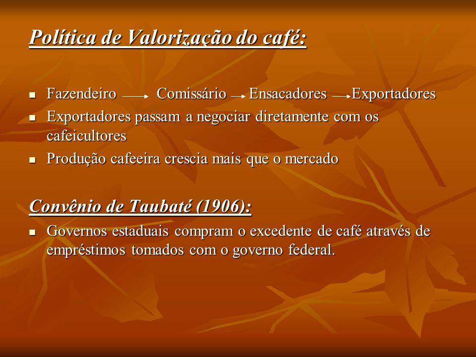 Política de Valorização do café: Fazendeiro Comissário Ensacadores Exportadores Fazendeiro Comissário Ensacadores Exportadores Exportadores passam a negociar diretamente com os cafeicultores Exportadores passam a negociar diretamente com os cafeicultores Produção cafeeira crescia mais que o mercado Produção cafeeira crescia mais que o mercado Convênio de Taubaté (1906): Governos estaduais compram o excedente de café através de empréstimos tomados com o governo federal.