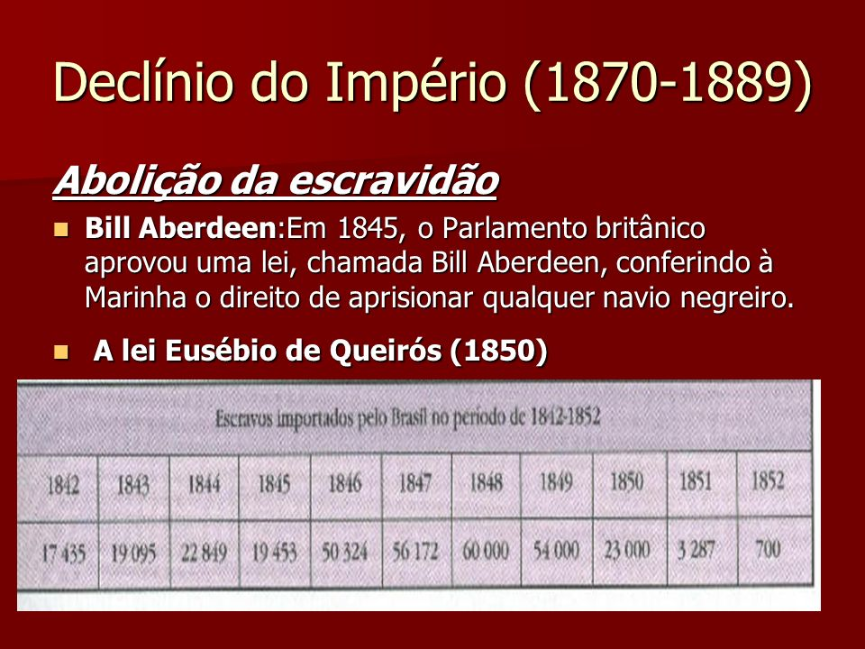 Declínio do Império (1870-1889) Abolição da escravidão Bill Aberdeen:Em 1845, o Parlamento britânico aprovou uma lei, chamada Bill Aberdeen, conferind