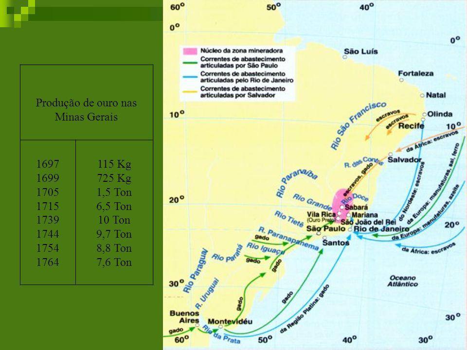 Produção de ouro nas Minas Gerais 1697 1699 1705 1715 1739 1744 1754 1764 115 Kg 725 Kg 1,5 Ton 6,5 Ton 10 Ton 9,7 Ton 8,8 Ton 7,6 Ton