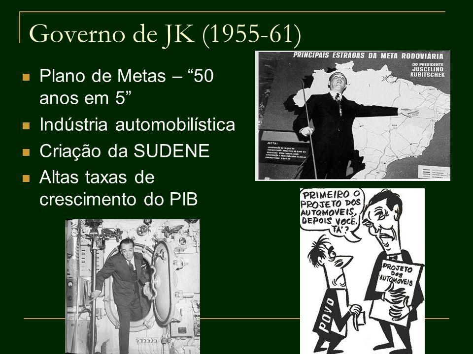 Governo de JK (1955-61) Plano de Metas – 50 anos em 5 Indústria automobilística Criação da SUDENE Altas taxas de crescimento do PIB