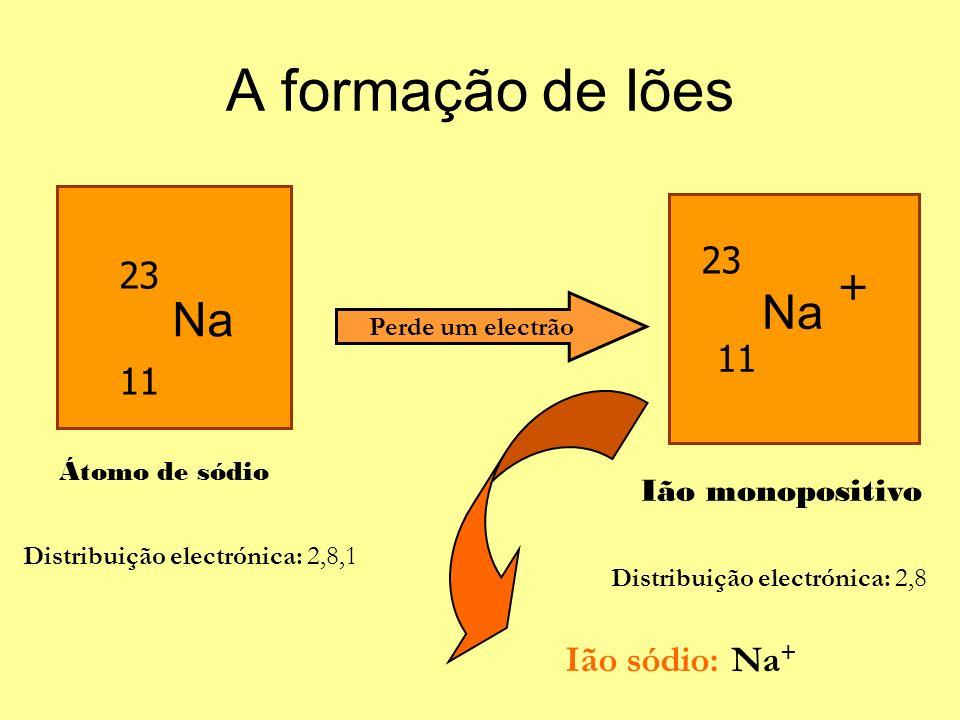 23 11 Na Átomo de sódio Perde um electrão Na 11 23 + Ião monopositivo Ião sódio: Na + Distribuição electrónica: 2,8,1 Distribuição electrónica: 2,8 A