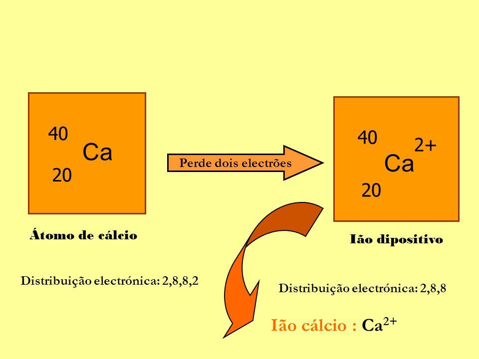 Perde dois electrões Distribuição electrónica: 2,8,8,2 Distribuição electrónica: 2,8,8 Ca 40 20 Ca 20 40 2+ Átomo de cálcio Ião dipositivo Ião cálcio