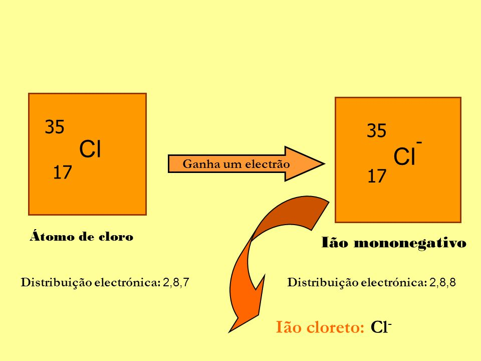 Ganha um electrão Distribuição electrónica: 2,8,7 Distribuição electrónica: 2,8,8 Átomo de cloro Ião mononegativo 35 17 Cl 17 35 - Ião cloreto: Cl -