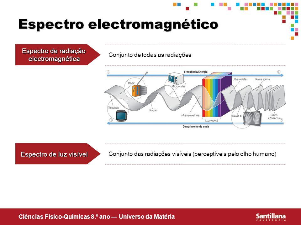 Ciências Fisico-Químicas 8.º ano Universo da Matéria Espectro electromagnético Espectro de radiação electromagnética Conjunto de todas as radiações Es