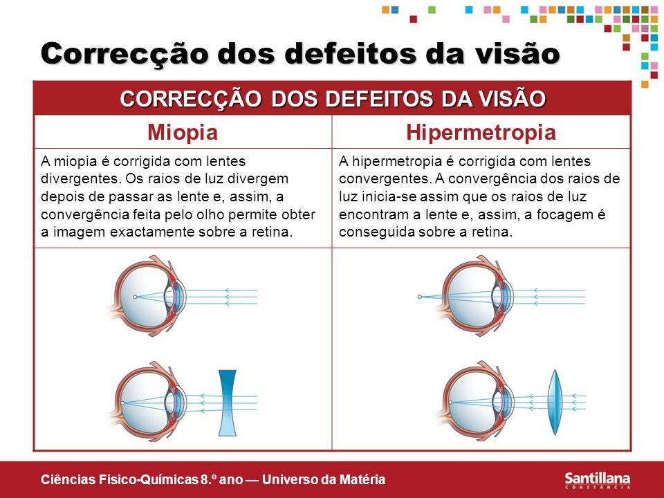 Ciências Fisico-Químicas 8.º ano Universo da Matéria Correcção dos defeitos da visão CORRECÇÃO DOS DEFEITOS DA VISÃO MiopiaHipermetropia A miopia é co