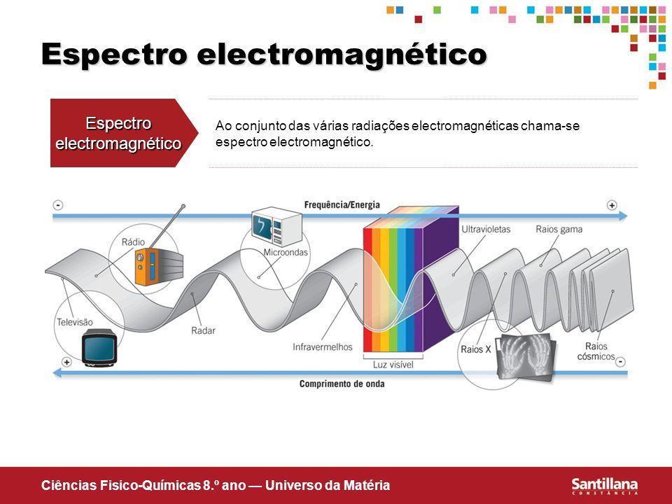 Ciências Fisico-Químicas 8.º ano Universo da Matéria Espectro electromagnético Espectroelectromagnético Ao conjunto das várias radiações electromagnét