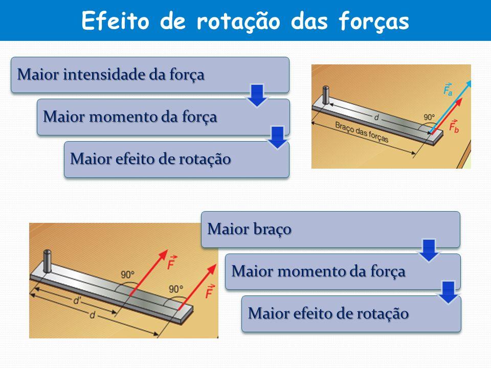 Efeito de rotação das forças Maior intensidade da força Maior momento da força Maior efeito de rotação Maior braço Maior momento da força Maior efeito